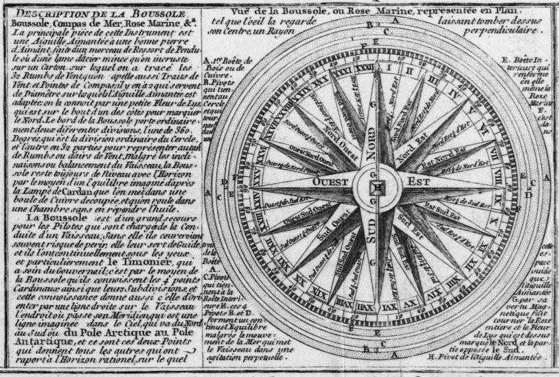Description de la boussole de la carte précédente. La boussole ou compas avec le Loch et la sonde sont les instruments de la navigation à l'estime