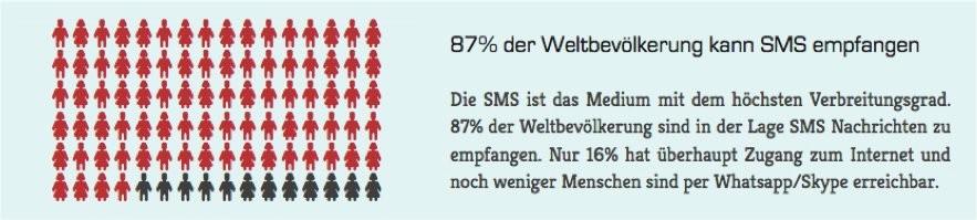SMS ist das Medium mit dem höchsten Verbreitungsgrad. 87% der Weltbevölkerung sind in der Lage SMS Nachrichten zu empfangen.