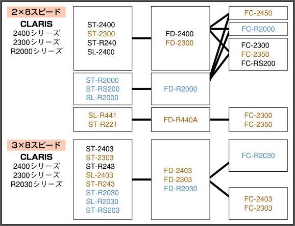 フロント変速互換性チャート