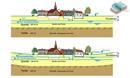 Grafik zur Grundwasserregulierung
