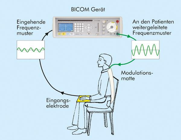Bioresonanz - Behandlung mit dem BICOM Gerät  Bei der BICOM Therapie werden Frequenzmuster über eine Eingangselektrode vom Körper des Patienten oder von belastenden Substanzen abgenommen und über Kabel in das Bicom Gerät geleitet.