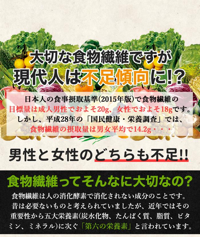 ■大切な食物繊維ですが現代人は不足傾向に!? 日本人の食事摂取基準(2015年版)で食物繊維の 目標量は成人男性でおよそ20g、女性でおよそ18gです。 しかし、平成28年の「国民健康・栄養調査」では、 食物繊維の摂取量は男女平均で14.2g・・・ 男女と女性のどちらも不足!!