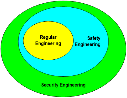 Oval diagram with 3 levels, smallest is Regular Engineering, middle is Safety engineering which encompasses Regular Engineering. Largest oval is Security Engineering which encompasses both Safety and Regular Engineering.