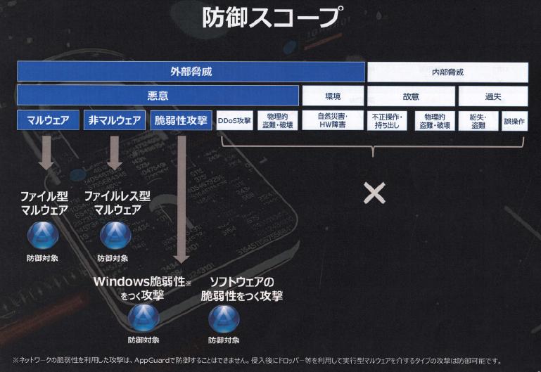 サイバー攻撃から日本社会を守る製品をstホールディングスは推進します。