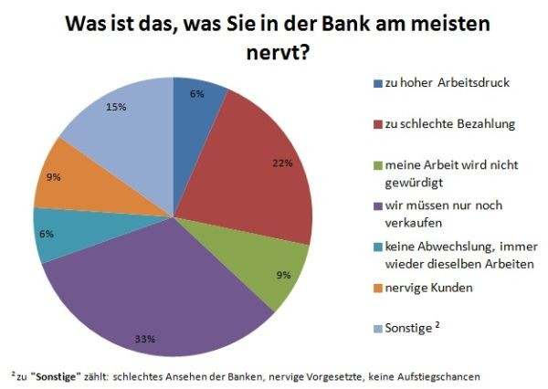 Was ist das, was Sie in der Bank am meisten nervt?