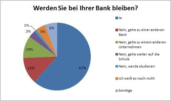 Grafik: Werden Sie bei Ihrer Bank bleiben?
