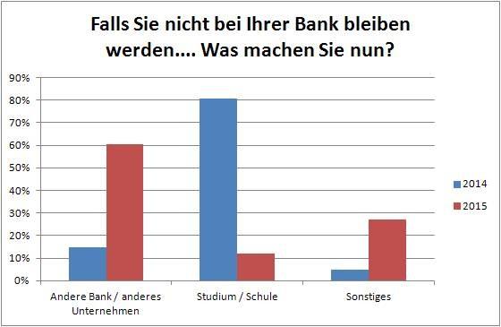 Grafik: Falls Sie nicht bei Ihrer Bank bleiben...