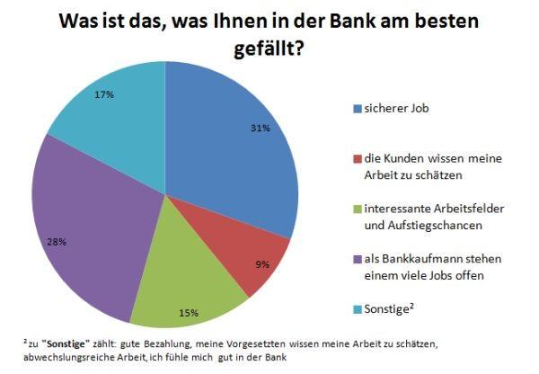 Was ist das, was Ihnen in der Bank am besten gefällt?
