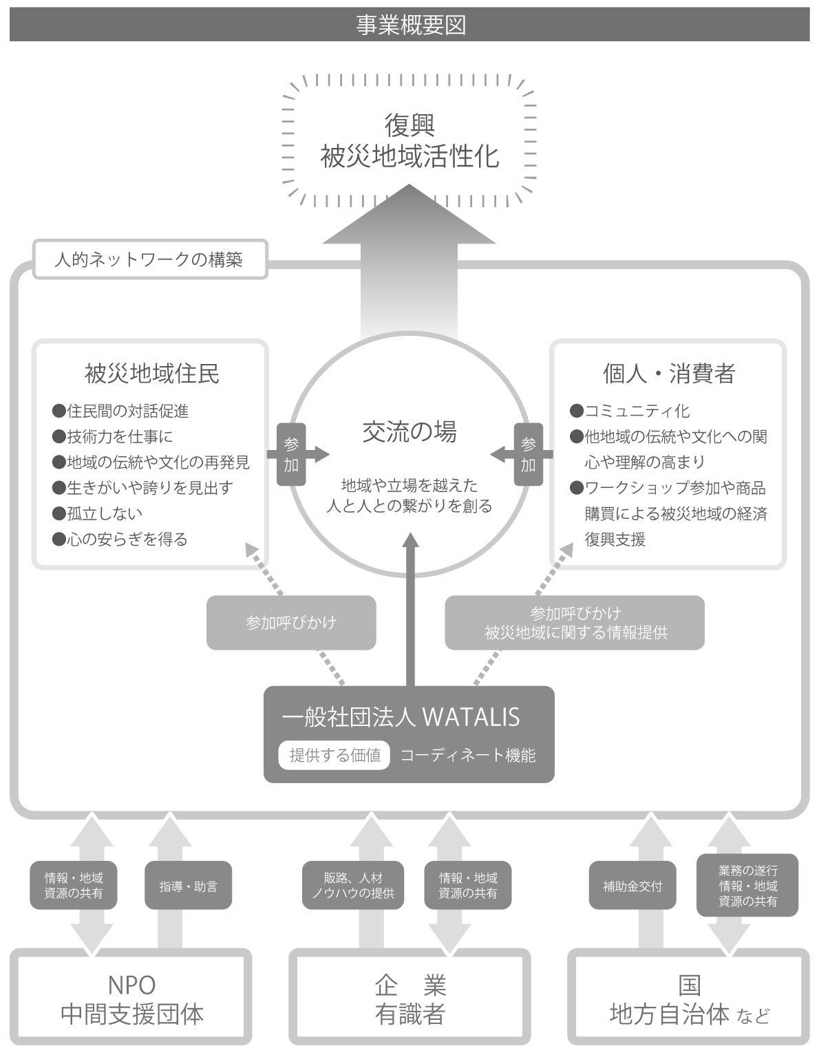 事業概要図:地域活性化につながるWATALISの活動と支援団体・企業・国、自治体との関係を説明した図