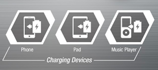 Lädt diverse Elektrogeräte wie Handys und Notebooks
