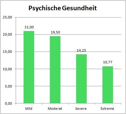 Zwangsstörung: Verbesserung der psychischen Gesundheit durch Tiefe Hirnstimulation