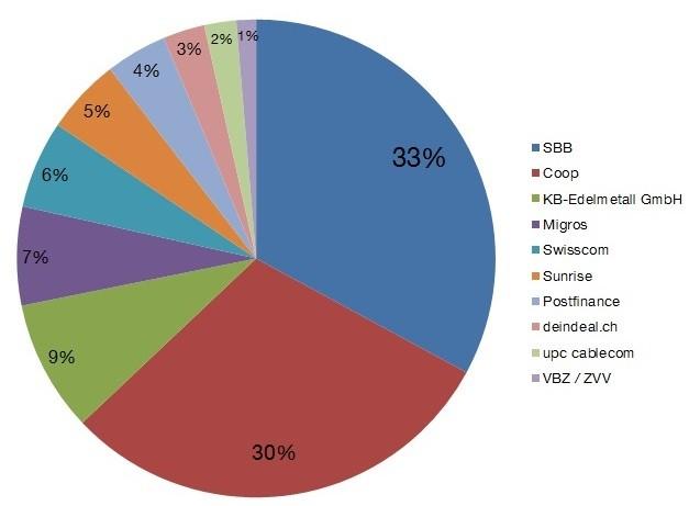Reklamationsbarometer 2013, Top 10 Reklamationsverursacher, Reklamationszentrale Schweiz