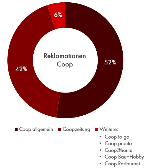 Reklamationsbarometer 2019: Reklamationen bei Coop