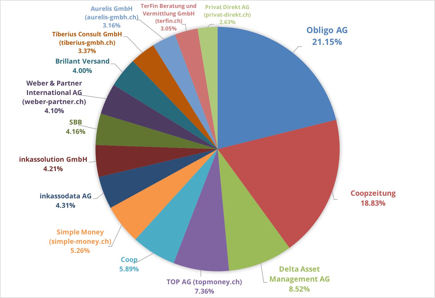 Reklamationsbarometer 2016 Reklamationszentrale Schweiz