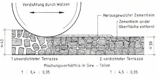 terrazzoherstellung herstellung eines walzterrazzo terrazzo peter hess. Black Bedroom Furniture Sets. Home Design Ideas