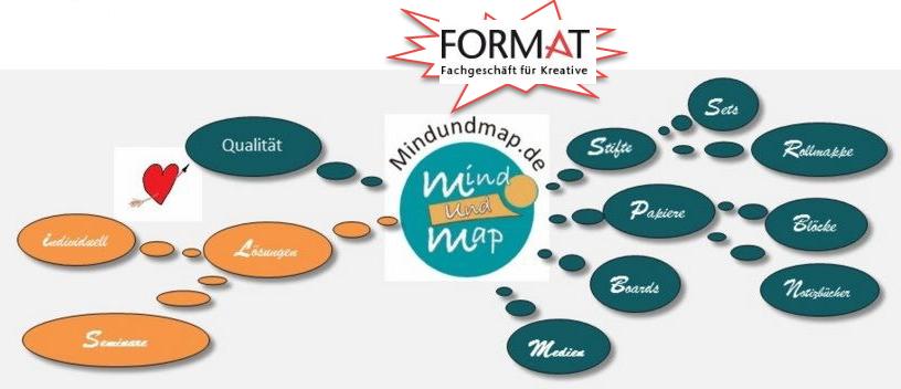 mindundmap-Werkzeuge von FORMATDarmstadt