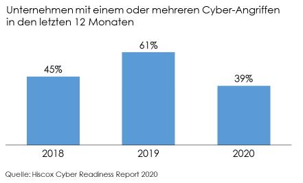 Anteil der Unternehmen mit Cyber-Vorfall