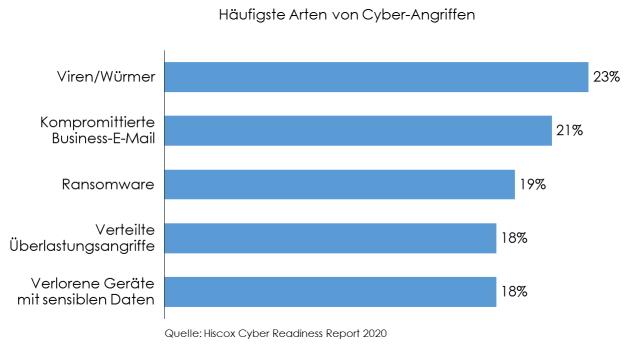 Cyber-Angriffsarten