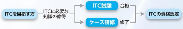 ITコーディネータ資格認定