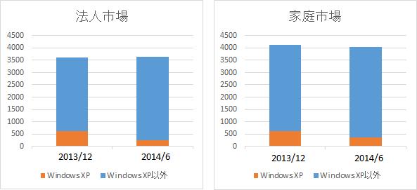 Windows XP 移行台数