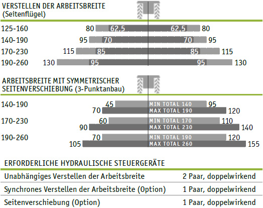 SEPPI M. Kreiselmulcher APPLE vario Seitenverschiebung