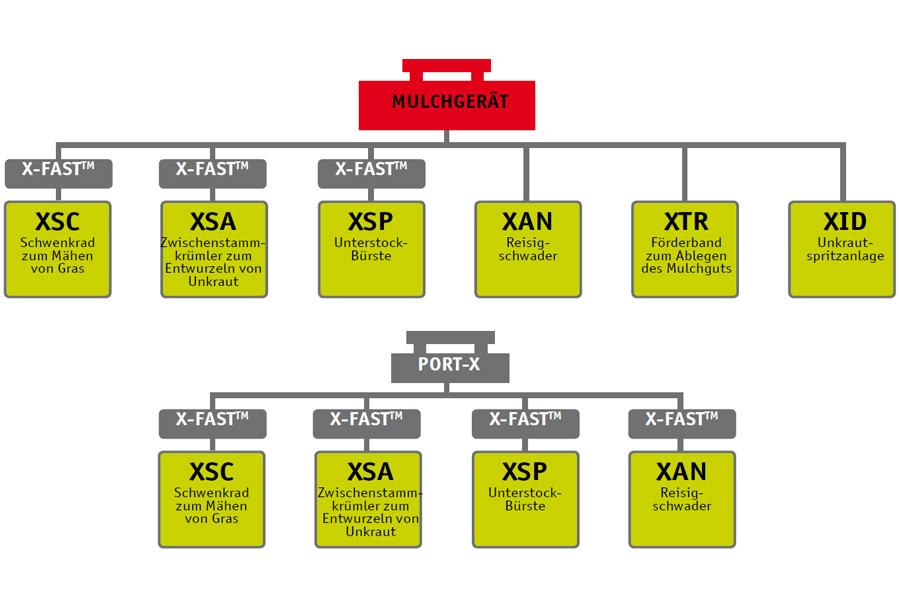 SEPPI M. Unterstockbearbeitung - Produktübersicht