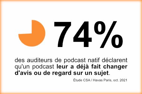 71% auditeurs podcast natif Du son pour changer