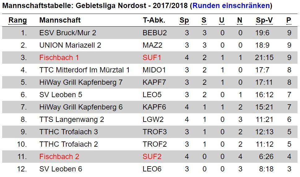 Tabelle Gebietsliga