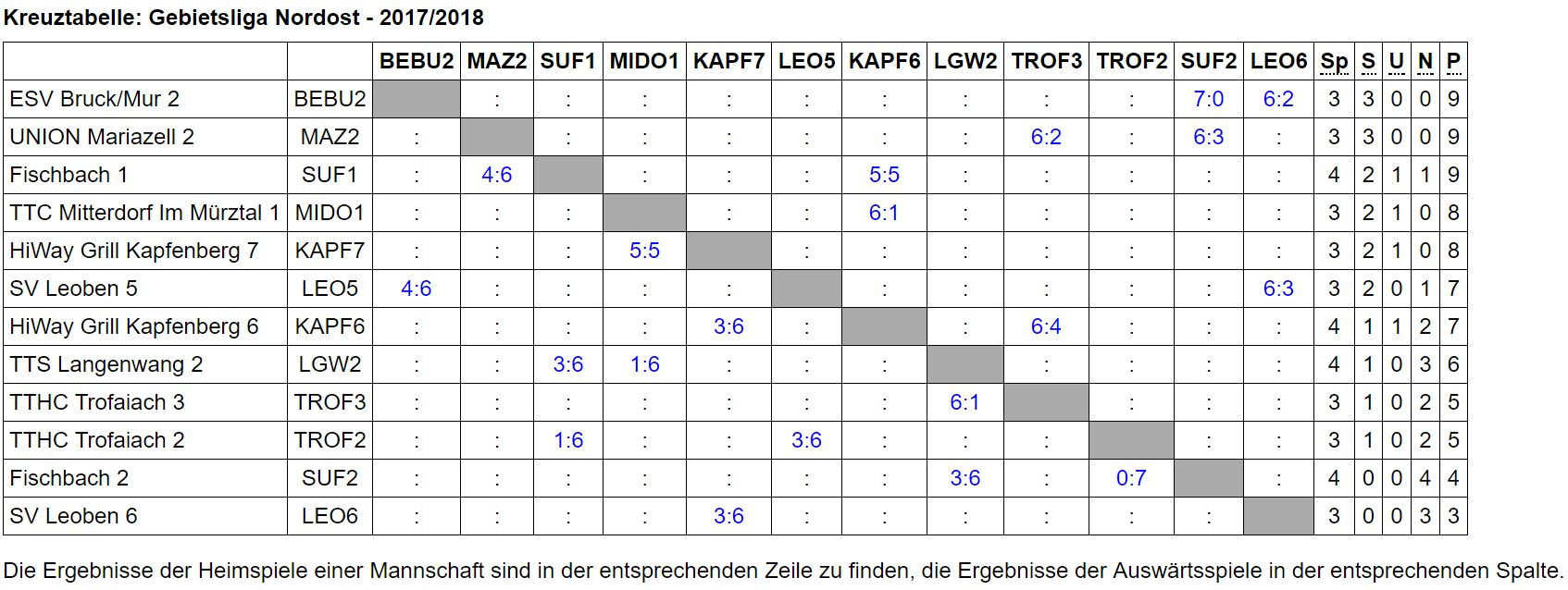 Kreuztabelle Gebietsliga