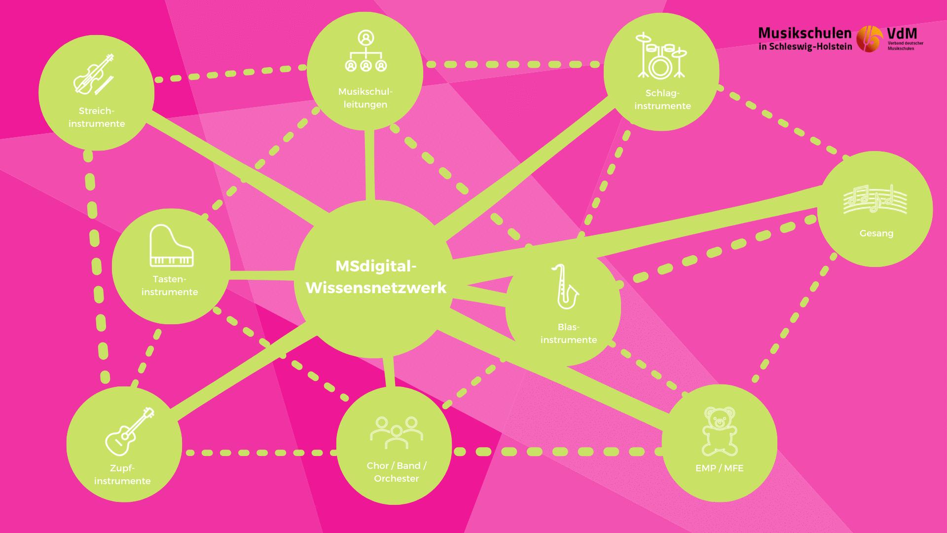 MSdigital-Wissensnetzwerk startet voll durch
