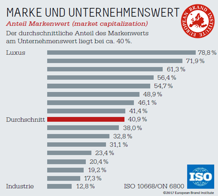 Unternehmenswert, Marke, European Brand Institute, brand value, market capitalization, markenwert