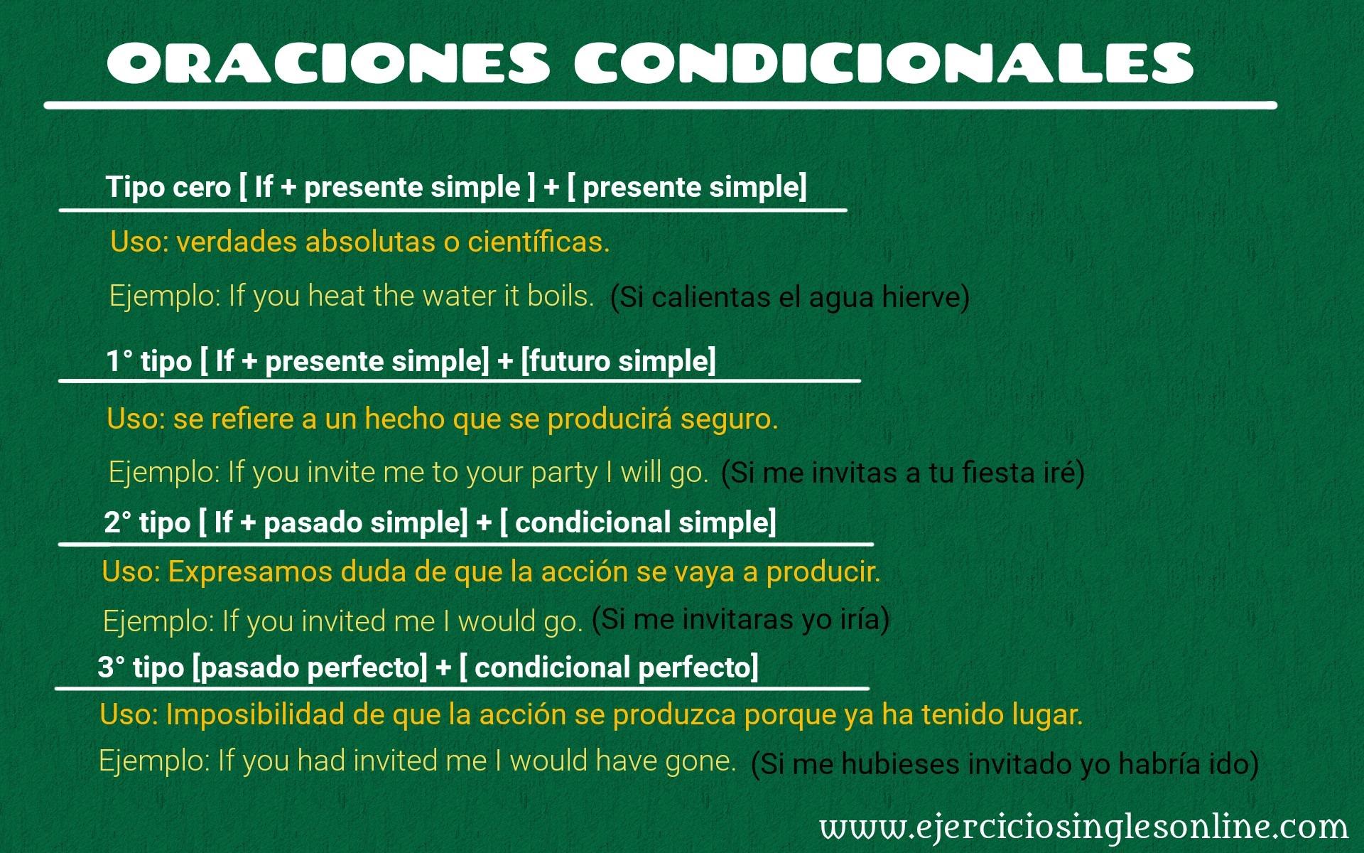 Condicionales - Ejercicio 1 - Interactivo