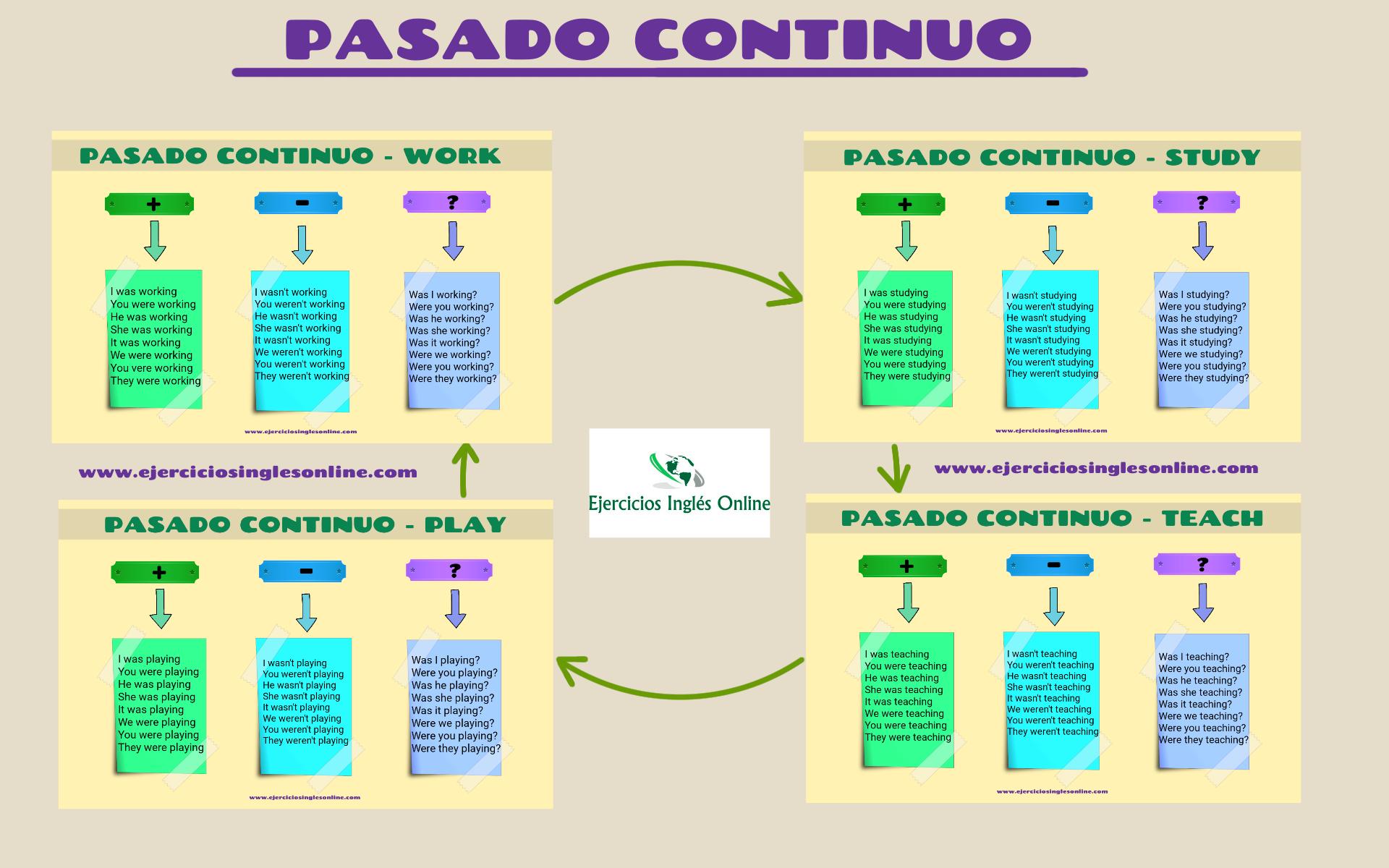 ejercicios de tiempos verbales simples y compuestos pdf
