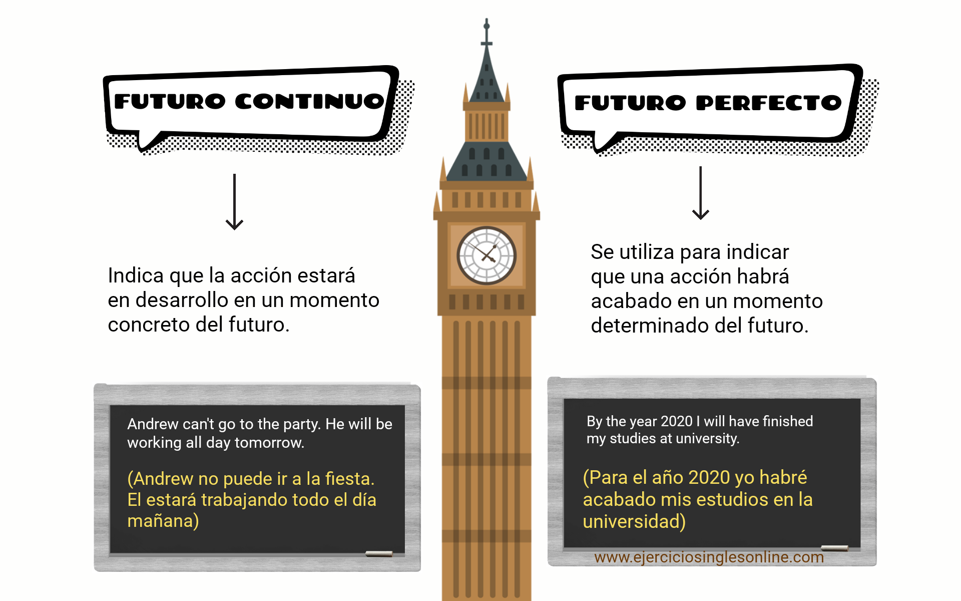 Futuro continuo vs perfecto - Ejercicio 3 - Interactivo