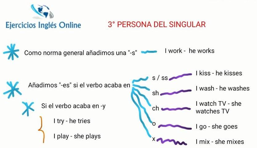 Conjugación 3º persona del singular del presente simple en inglés.