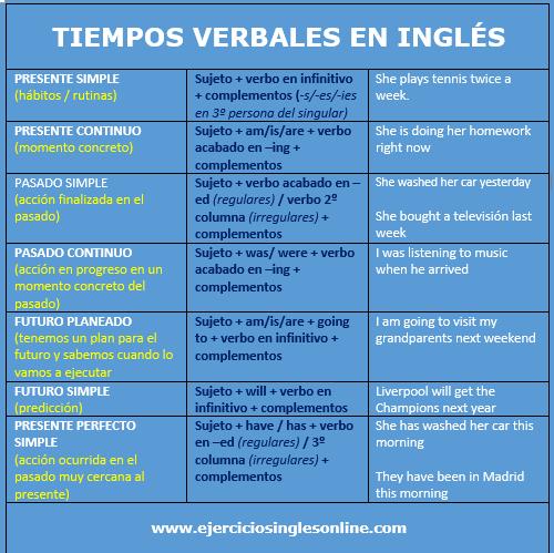Uso y formación tiempos verbales en inglés