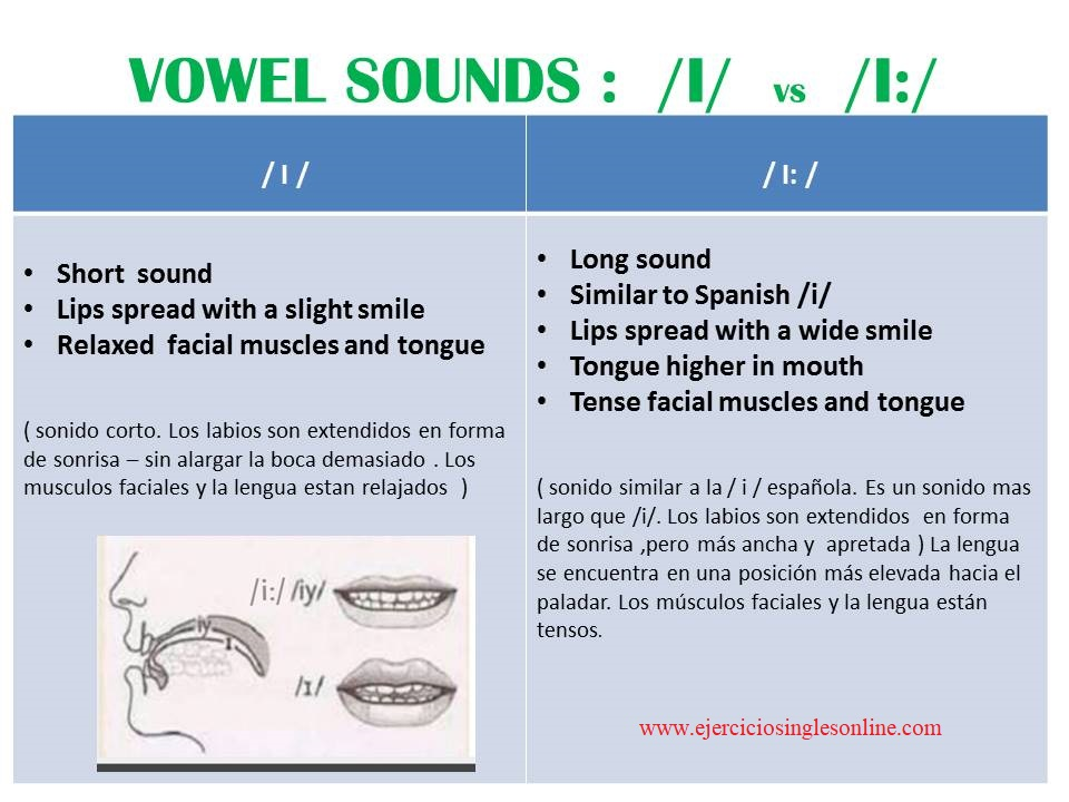 vocal /i:/ vs /I/ en inglés