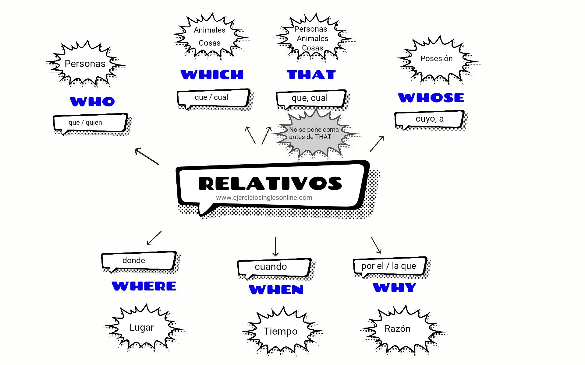 Relativos - Ejercicio 1 - Interactivo