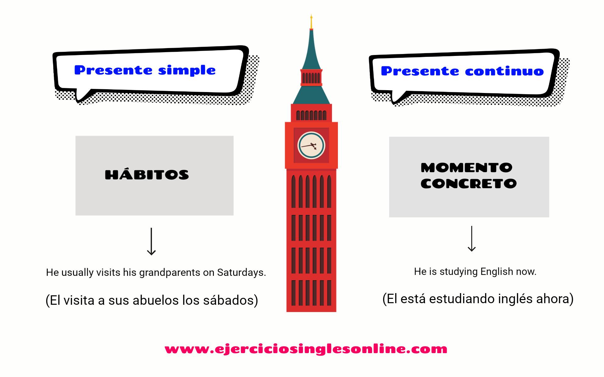 Presente simple vs continuo - Ejercicio A -  Interactivo (Owl)