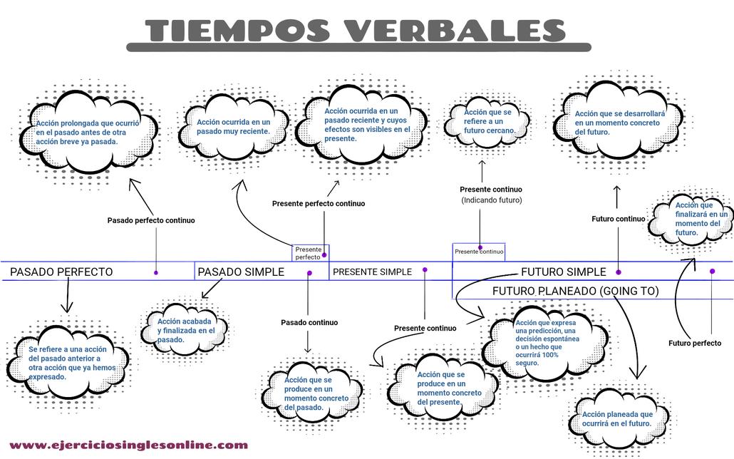 Uso de los tiempos verbales en inglés