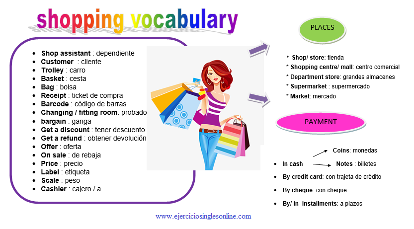 shopping vocabulary en inglés.