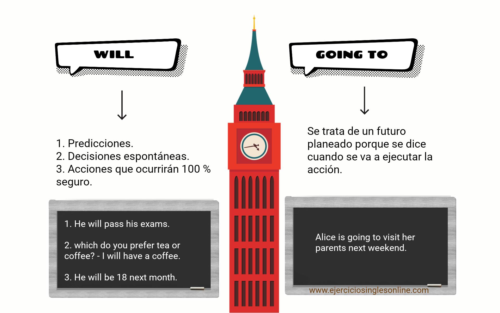 Ejercicio 2 Will Y Going To En Inglés Ejercicios Inglés Online