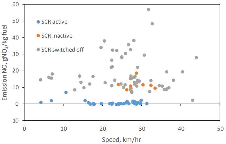 Emissions of NO from heavy-duty Euro VI trucks with active SCR, inactive SCR and SCR-system switched off as function of speed. Emissions are calculated as NO2 equivalents (g NO2/kg fuel).