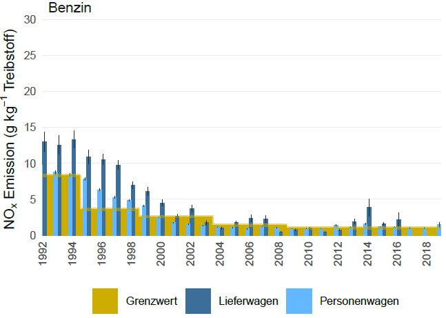 Average NOx of petrol vehicles by manufacturing year of the vehicle. The Euro Standard limit is shown in yellow (grenzwert). The emissions are split by vehicle type: passenger cars (personenwagen) and vans (lieferwagen)