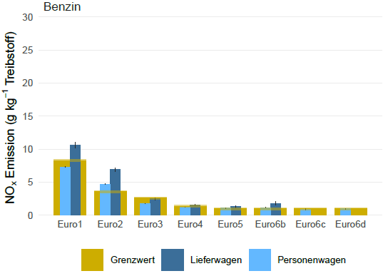Average NOx of diesel vehicles by Euro Standard of the vehicle. The Euro Standard limit is shown in yellow (grenzwert). The emissions are split by vehicle type: passenger cars (personenwagen) and vans (lieferwagen)