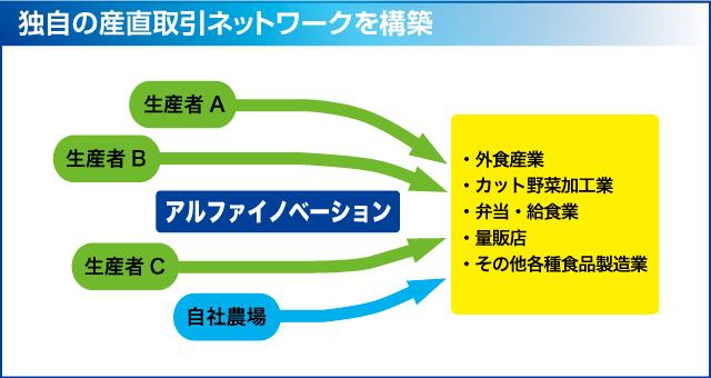 【アルファイノベーション】独自の産直取引ネットワーク