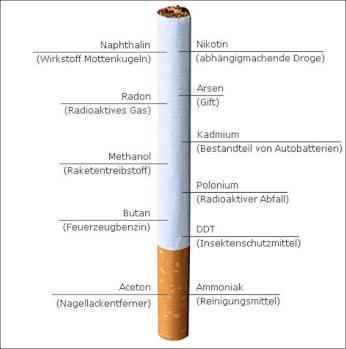 Inhaltsstoffe einer Zigarette