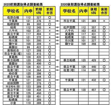 県 高校 入試 2020 千葉