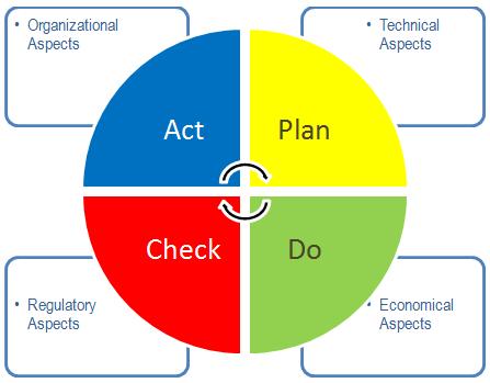 La ISO 50001:2018 y su implementación Parte I