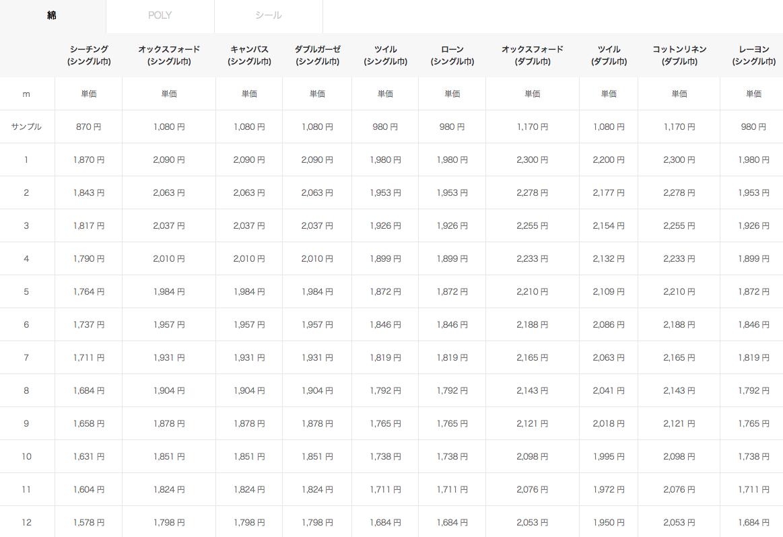 ご入用のメーター数 X 単価 = ご購入される生地の金額